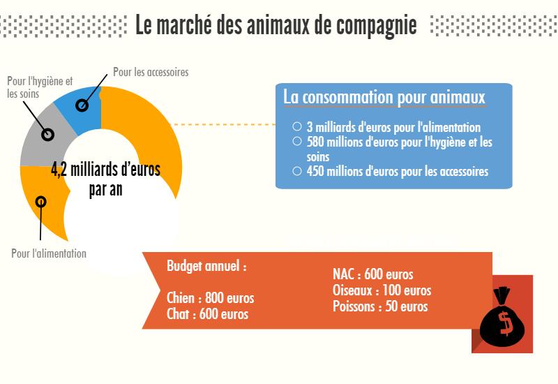 chiffres-clé sur la consommation pour nos animaux préférés en France